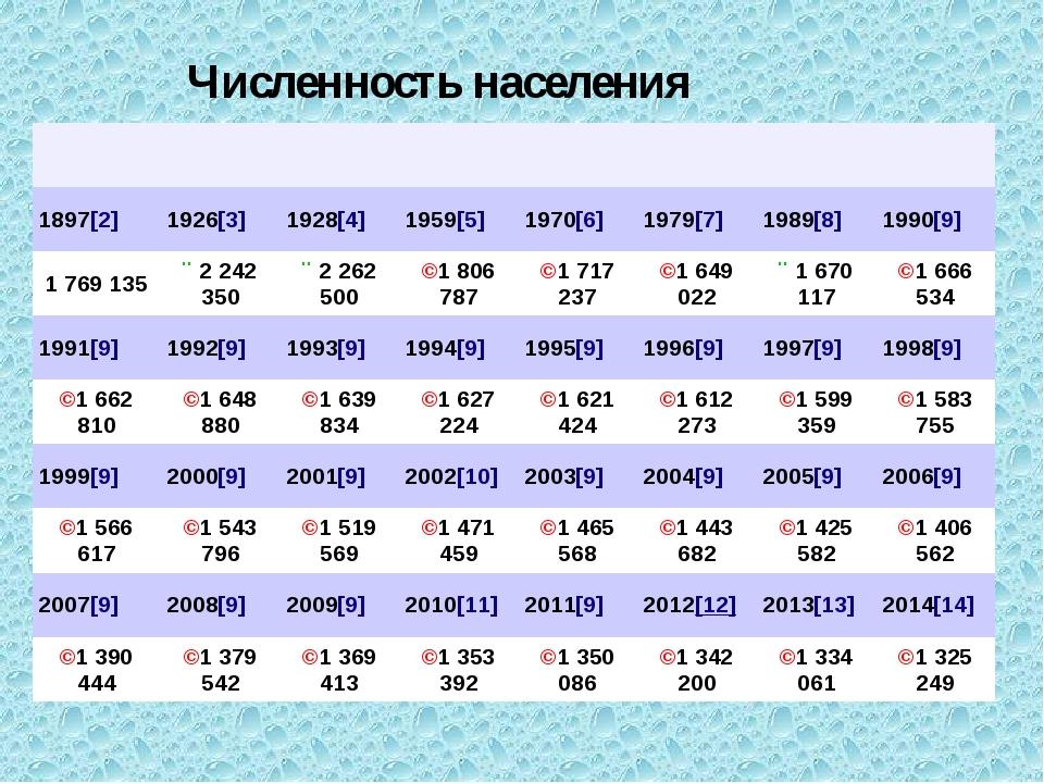 Численность населения 1897[2] 1926[3] 1928[4] 1959[5] 1970[6] 1979[7] 1989[8]...