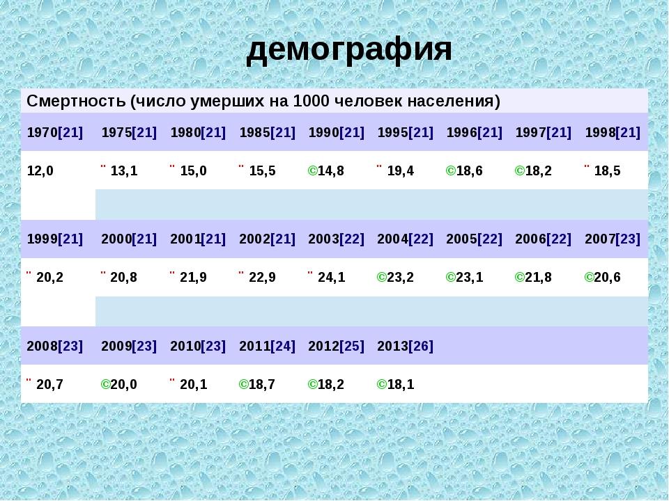 демография Смертность (число умерших на 1000 человек населения) 1970[21] 197...