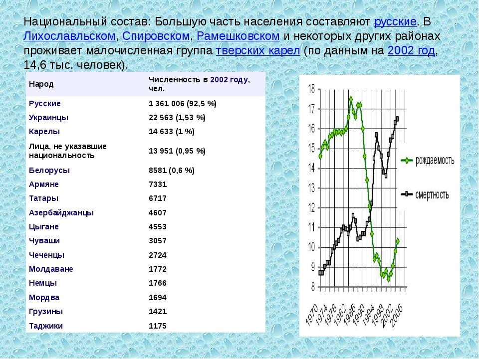 Национальный состав: Большую часть населения составляютрусские. ВЛихославль...