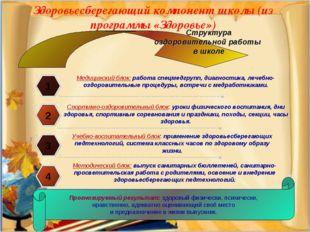 Здоровьесберегающий компонент школы (из программы «Здоровье») 1 Медицинский б