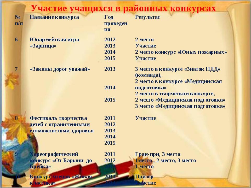 Участие учащихся в районных конкурсах № п/пНазвание конкурсаГод проведения...
