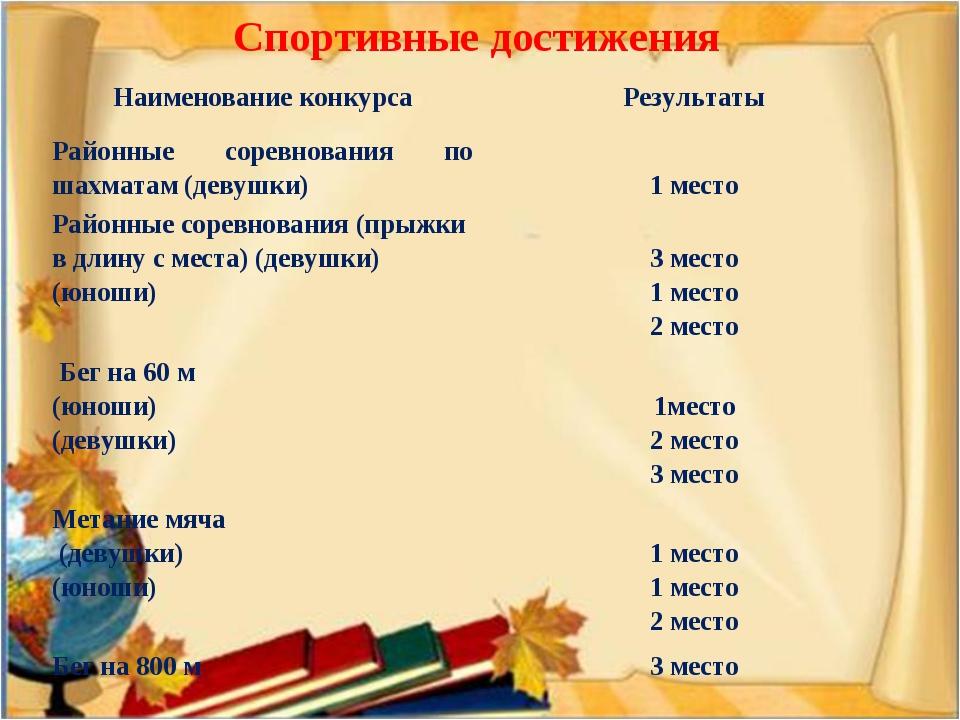 Спортивные достижения Наименование конкурсаРезультаты Районные соревнования...