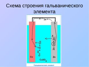 Схема строения гальванического элемента