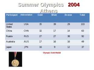 Summer Olympics 2004 Athens Olympic Gold Medal The International Olympic Comm