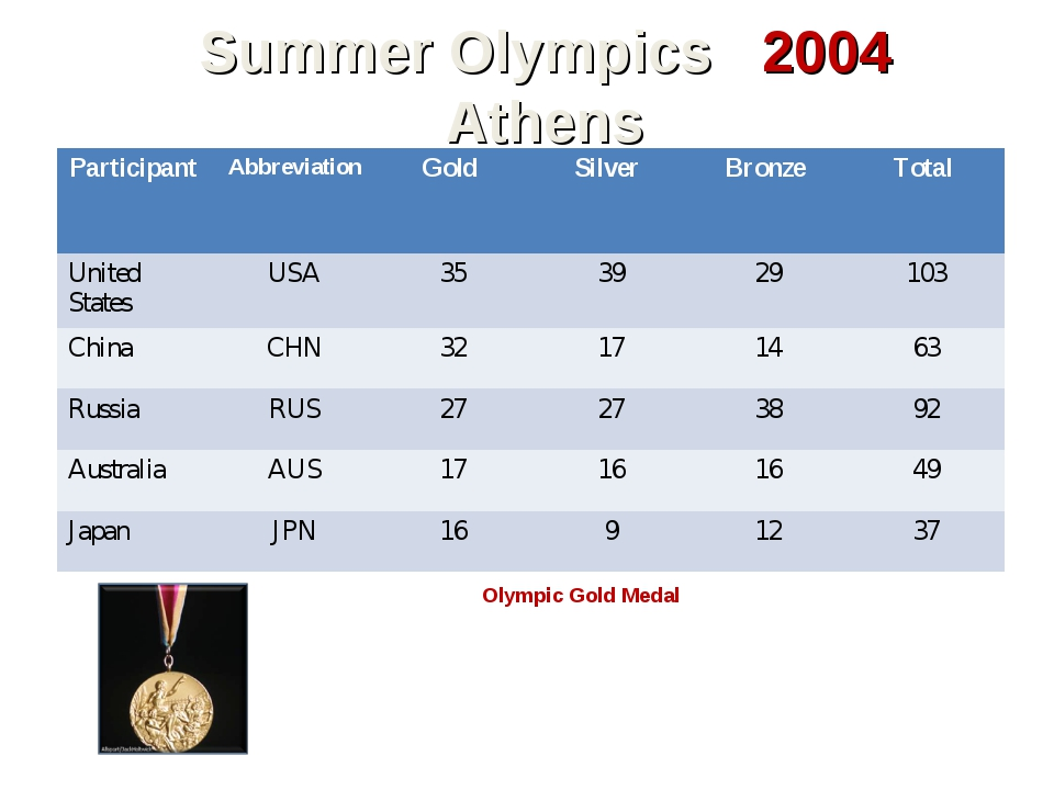 Summer Olympics 2004 Athens Olympic Gold Medal The International Olympic Comm...