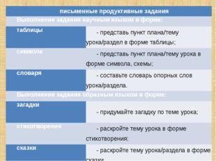письменные продуктивные задания Выполнение задания научным языком в форме: та