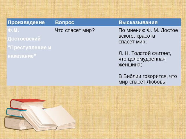 """Произведение Вопрос Высказывания Ф.М. Достоевский """"Преступление и наказание""""..."""