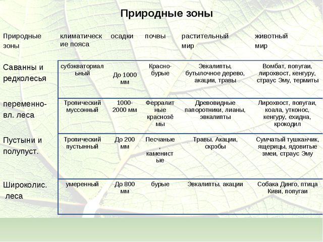 Природные зоны Природные зоныклиматические поясаосадкипочвырастительный м...