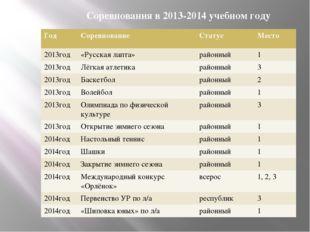 Соревнования в 2013-2014 учебном году Год Соревнование Статус Место 2013год «