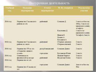 Внеурочная деятельность Учебныйгод Название мероприятия Статус мероприятия Ф.