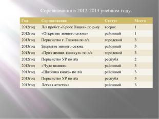 Соревнования в 2012-2013 учебном году. Год Соревнования Статус Место 2012год