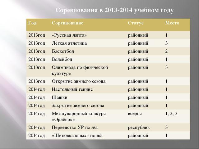Соревнования в 2013-2014 учебном году Год Соревнование Статус Место 2013год «...