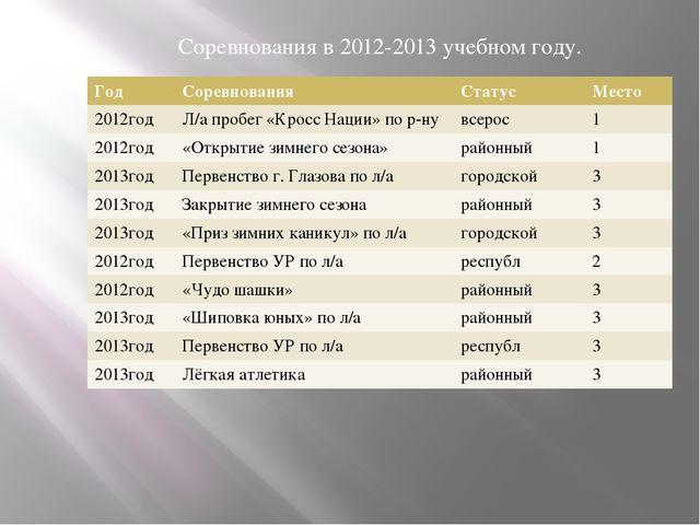 Соревнования в 2012-2013 учебном году. Год Соревнования Статус Место 2012год...