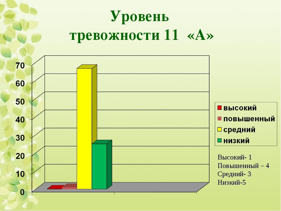 Уровень тревожности 11 «А» Высокий- 1 Повышенный – 4 Средний- 3 Низкий-5
