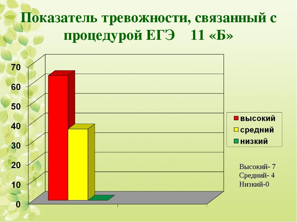 Показатель тревожности, связанный с процедурой ЕГЭ 11 «Б» Высокий- 7 Средний-...