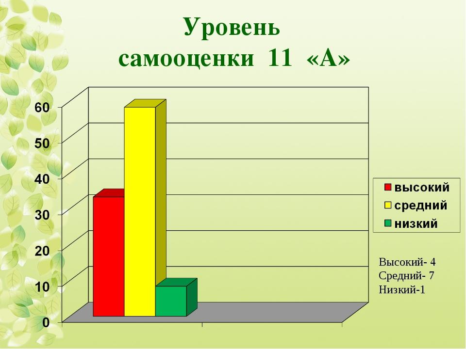 Уровень самооценки 11 «А» Высокий- 4 Средний- 7 Низкий-1