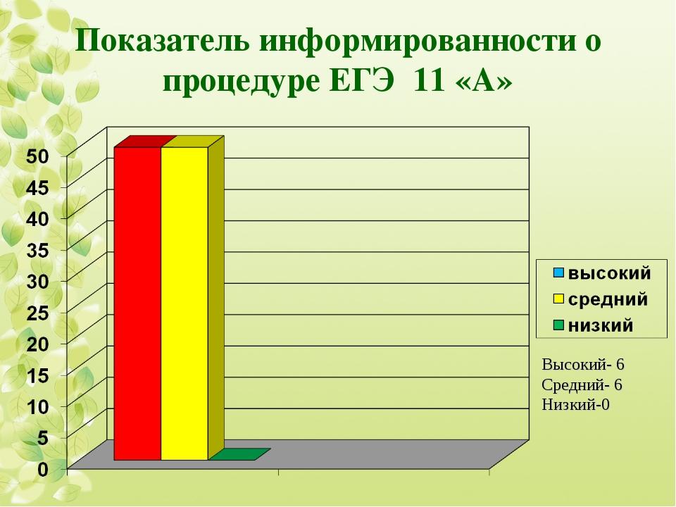 Показатель информированности о процедуре ЕГЭ 11 «А» Высокий- 6 Средний- 6 Низ...