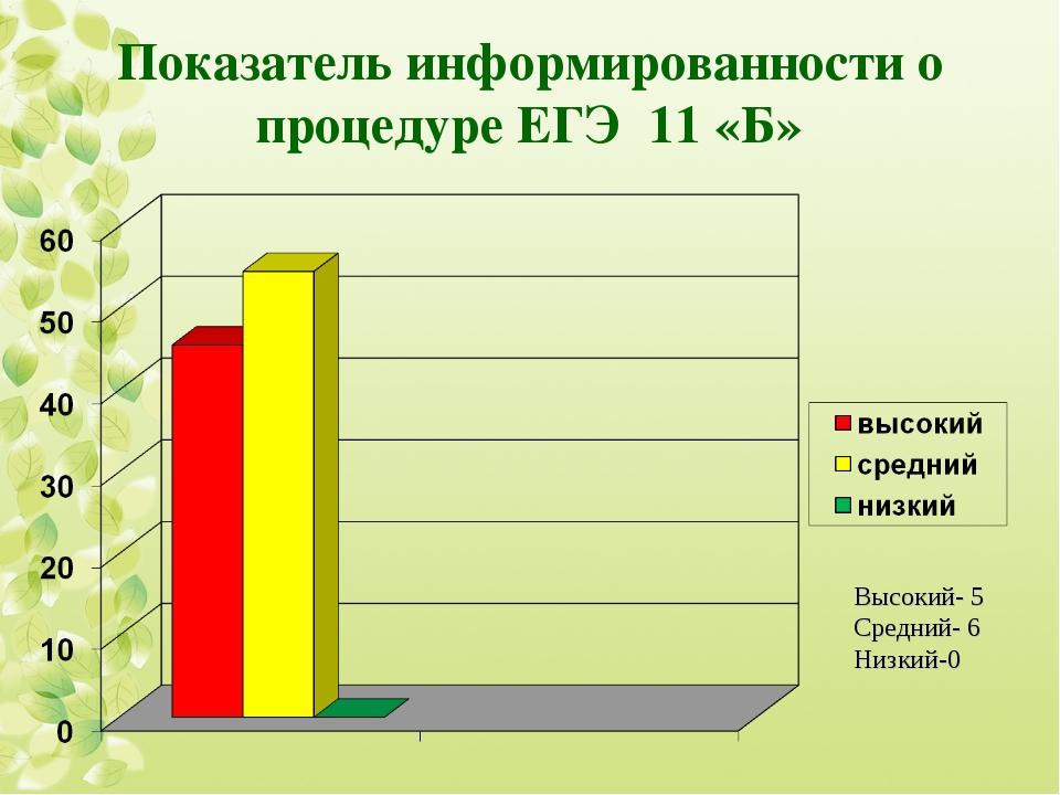 Показатель информированности о процедуре ЕГЭ 11 «Б» Высокий- 5 Средний- 6 Низ...