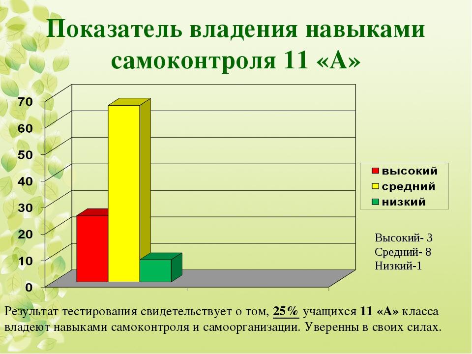 Показатель владения навыками самоконтроля 11 «А» Высокий- 3 Средний- 8 Низкий...