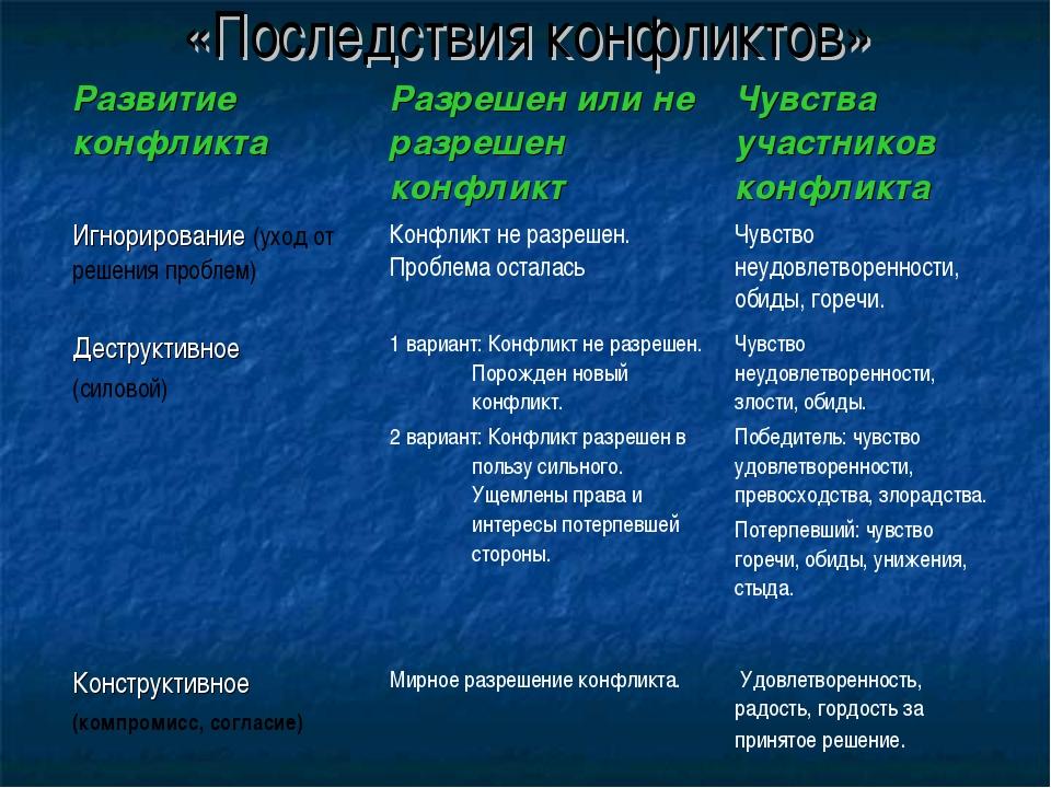 «Последствия конфликтов» Развитие конфликтаРазрешен или не разрешен конфликт...