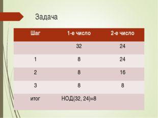 Задача Шаг1-е число2-е число 3224 1824 2816 388 итогНОД(32, 24)=8