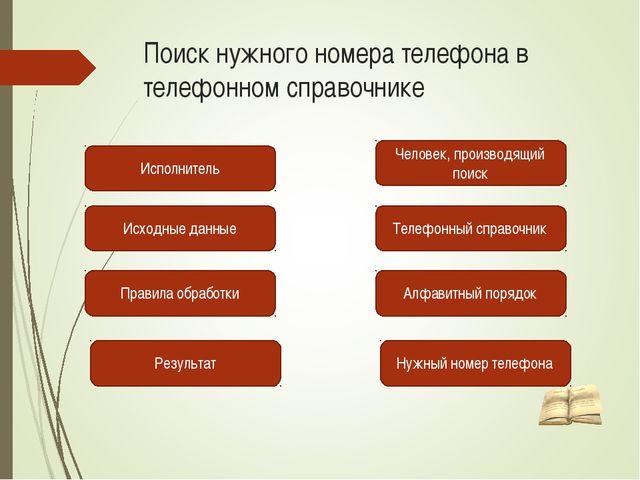 Поиск нужного номера телефона в телефонном справочнике Исполнитель Исходные д...