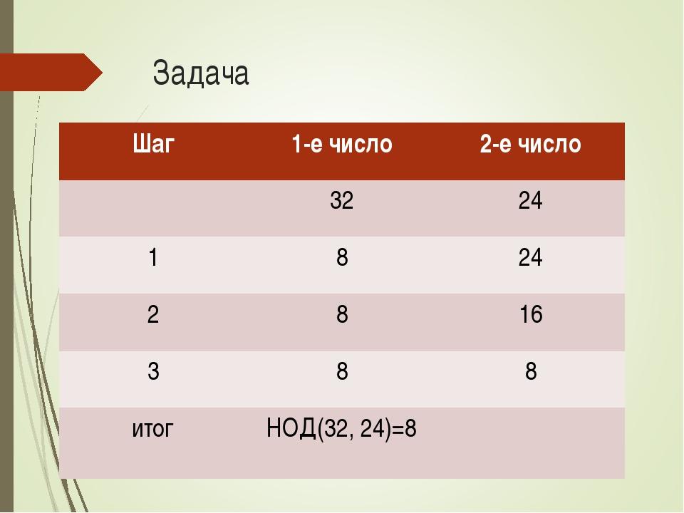 Задача Шаг1-е число2-е число 3224 1824 2816 388 итогНОД(32, 24)=8...