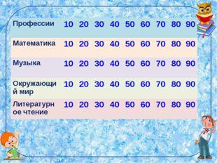 Профессии 102030405060708090 Математика 102030405060708090