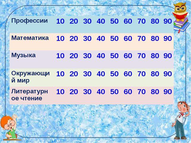 Профессии 102030405060708090 Математика 102030405060708090...
