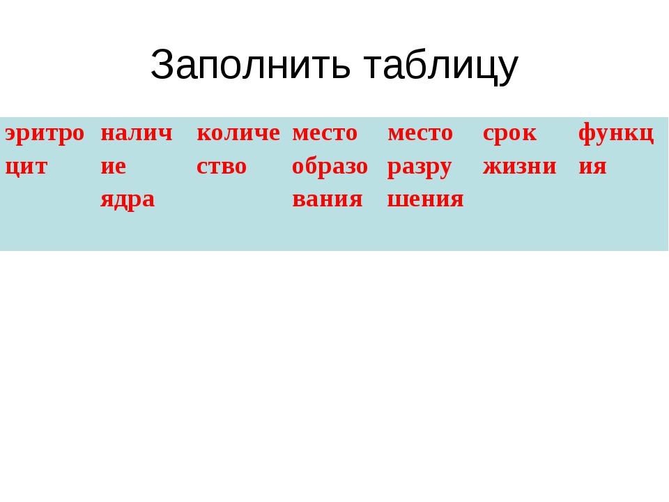 Заполнить таблицу эритроцит наличие ядраколичествоместо образованияместо...
