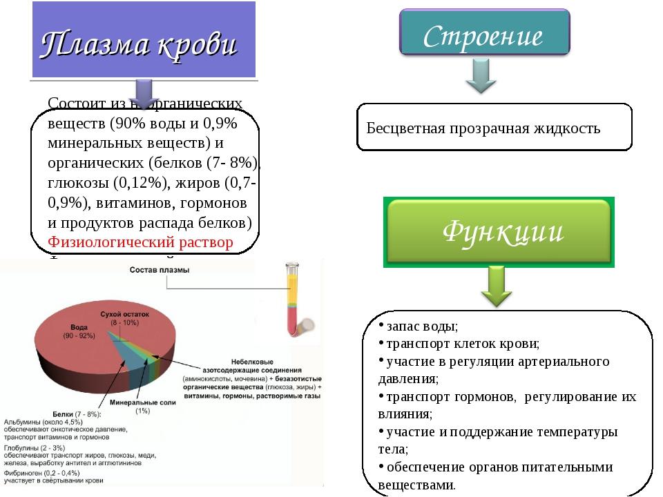 Плазма крови Состоит из неорганических веществ (90% воды и 0,9% минеральных в...