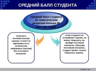Company Logo СРЕДНИЙ БАЛЛ СТУДЕНТА получить положительную оценку ( 4 или 5 в