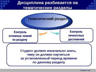 Company Logo Дисциплина разбивается на тематические разделы Студент должен из