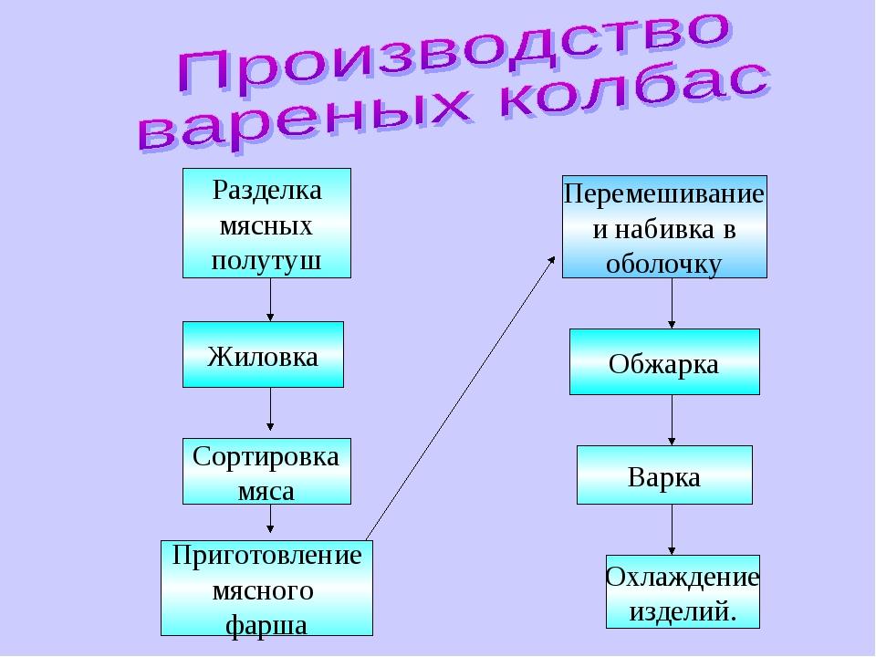 Разделка мясных полутуш Жиловка Сортировка мяса Приготовление мясного фарша...