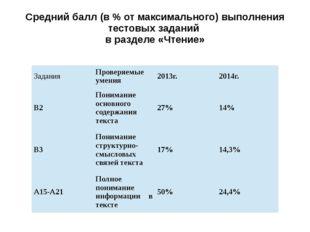 Средний балл (в % от максимального) выполнения тестовых заданий в разделе «Чт
