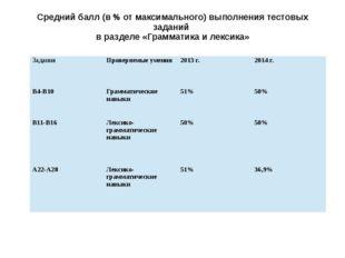 Средний балл (в % от максимального) выполнения тестовых заданий в разделе «Гр