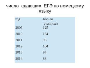 число сдающих ЕГЭ по немецкому языку год Кол-во учащихся 2009 125 2010 134 20