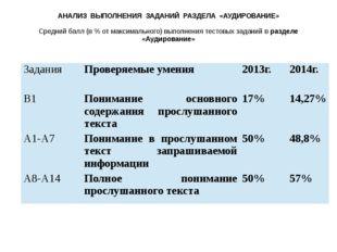 АНАЛИЗ ВЫПОЛНЕНИЯ ЗАДАНИЙ РАЗДЕЛА «АУДИРОВАНИЕ»  Средний балл (в % от максим
