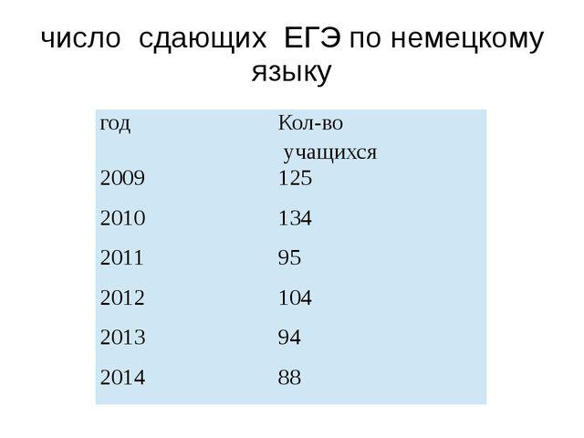 число сдающих ЕГЭ по немецкому языку год Кол-во учащихся 2009 125 2010 134 20...