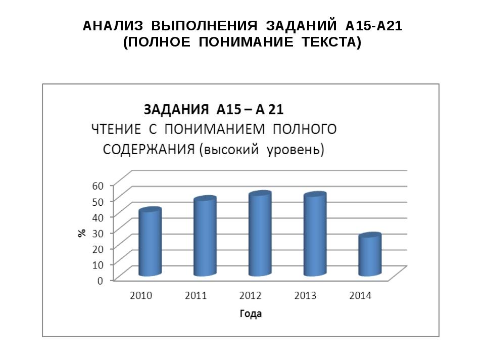 АНАЛИЗ ВЫПОЛНЕНИЯ ЗАДАНИЙ А15-А21 (ПОЛНОЕ ПОНИМАНИЕ ТЕКСТА)