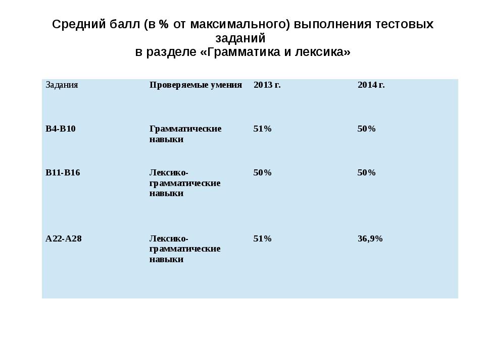 Средний балл (в % от максимального) выполнения тестовых заданий в разделе «Гр...