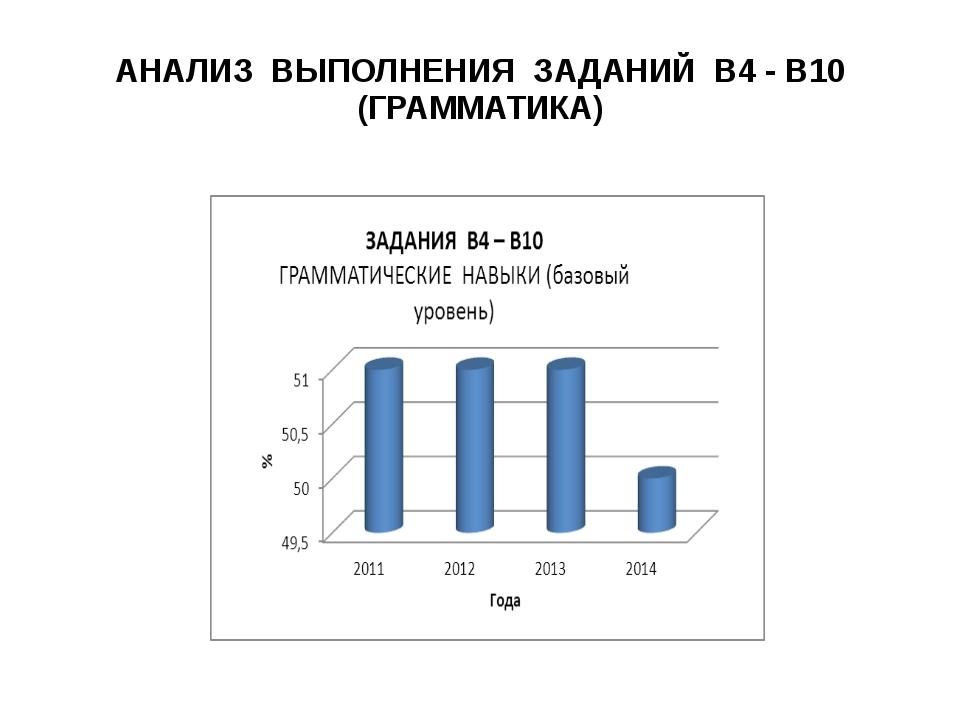 АНАЛИЗ ВЫПОЛНЕНИЯ ЗАДАНИЙ В4 - В10 (ГРАММАТИКА)