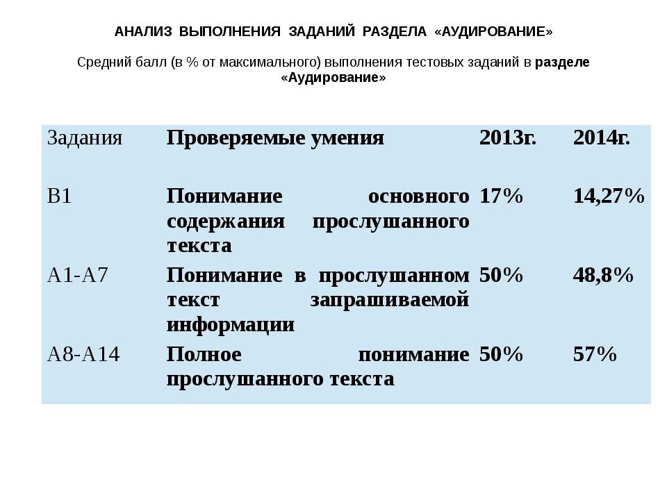 АНАЛИЗ ВЫПОЛНЕНИЯ ЗАДАНИЙ РАЗДЕЛА «АУДИРОВАНИЕ»  Средний балл (в % от максим...