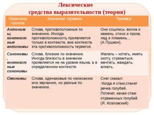 Лексические средства выразительности (теория) Переченьтропов Значение термин