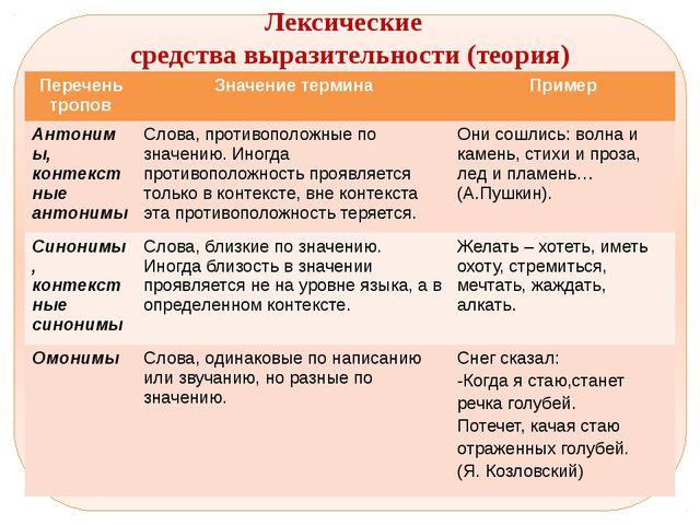 Лексические средства выразительности (теория) Переченьтропов Значение термин...