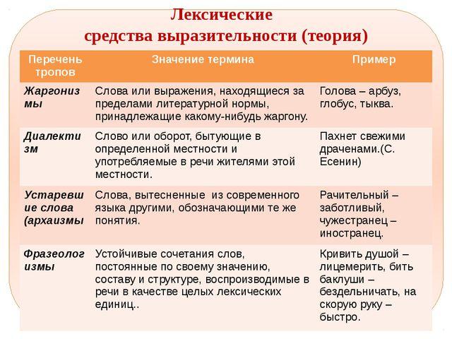 Лексические средства выразительности (теория) Перечень тропов Значение терми...