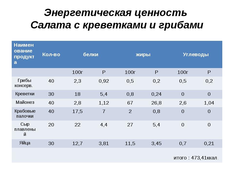 Энергетическая ценность Салата с креветками и грибами Наименование продуктаК...