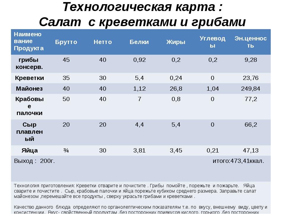 Технологическая карта : Салат с креветками и грибами Наименование ПродуктаБр...