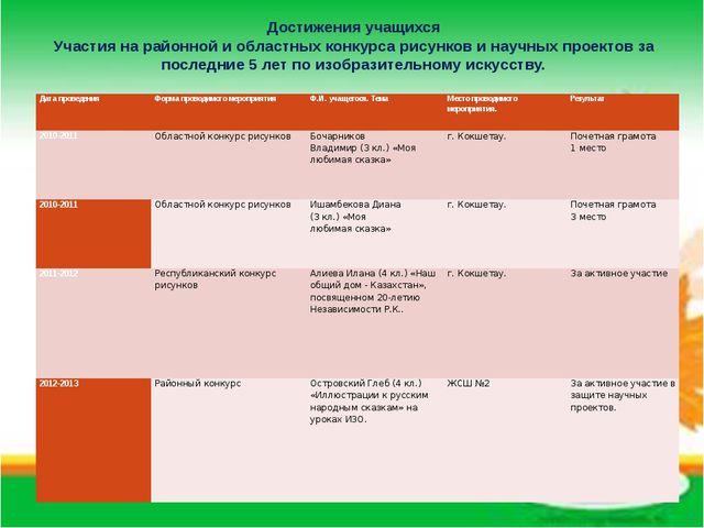 Достижения учащихся Участия на районной и областных конкурса рисунков и научн...