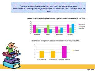 Результаты первичной диагностики по эмоционально-познавательной сфере обучающ